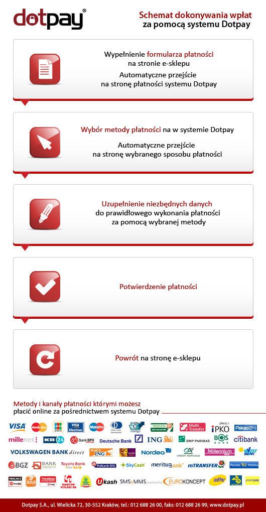 schemat_platnosci_sklepy.jpg